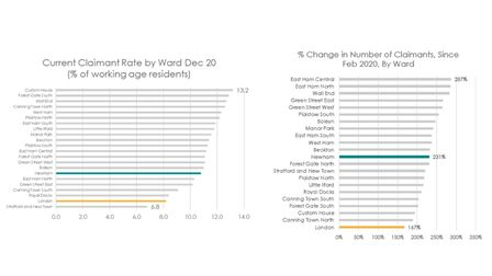 ward claimant rates