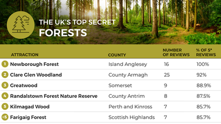 Table of the UK's top 10 secret forests from research conducted by Shoe retailer Clarks to find the Best Kept Secrets of...
