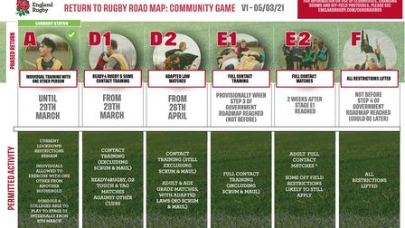 The RFU has issued a new roadmap for the return of grassroots rugby in 2021