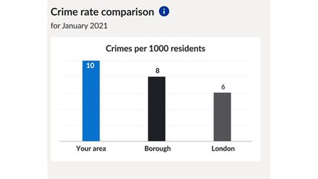 Hackney Wick crime comparison for January 2021.