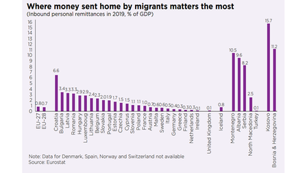 Where money sent home by migrants matters the most