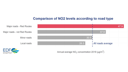 A comparison of NO2 levels according to road type show