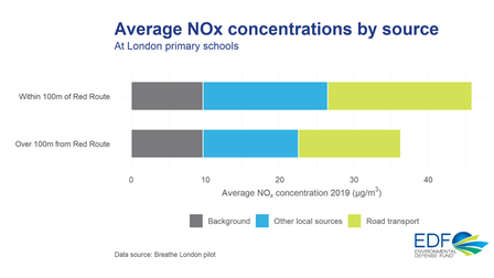Chart showing average NOx concentrations by source for primary schools near and further away from red routes.