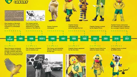 A timeline showing the history of mascots at Norwich City