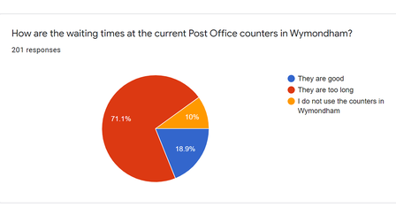 Results from this newspaper's survey around Post Office provision in Wymondham.