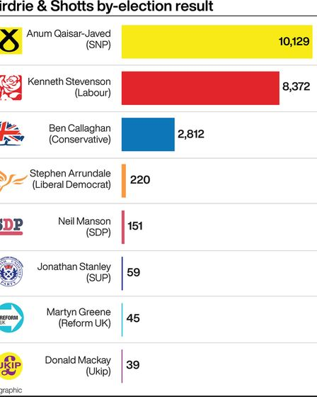 Airdrie and Shotts by-election result