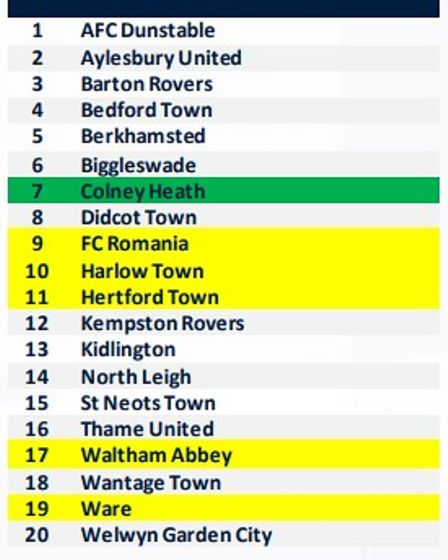 Southern League Division One Central 2021-2022.