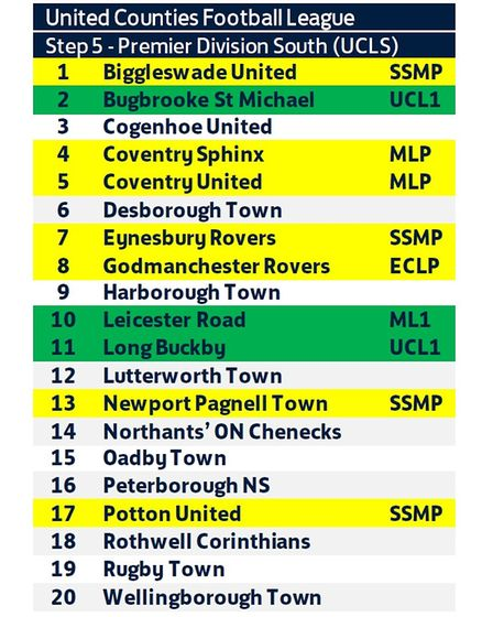 The line-up of the UCL Premier Division South for the 2021-22 season.