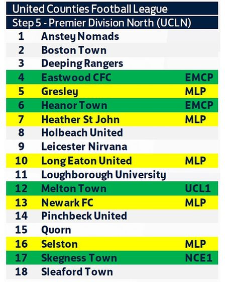 The line-up of the UCL Premier Division North for the 2021-22 season.