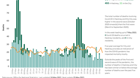 There were zero Covid deaths in Hackney in the week ending May 7.