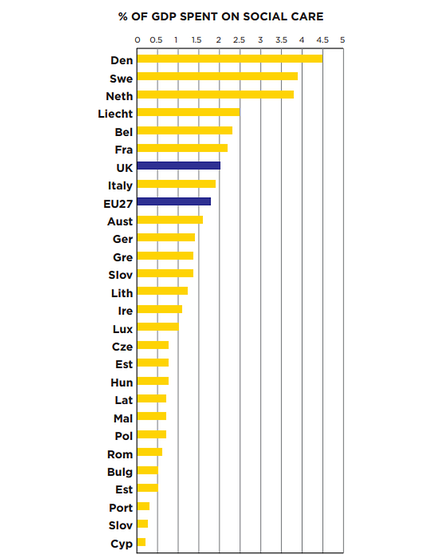 Percentage of GDP spent on social care in Europe