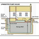 A map of the Upminster sewage works' pump house