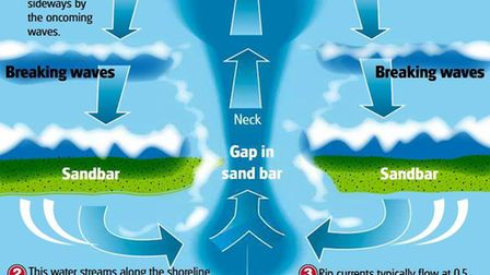 A graphic showing how riptides form