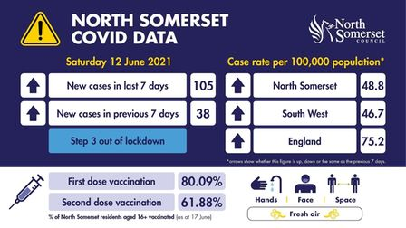 COVID cases rise in North Somerset