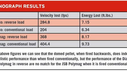 Chronograph results from the pellet test