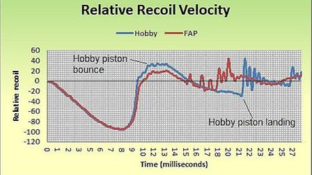 Not only does the Hobby produce greater surge, but also a harsh eventual piston landing, both increa