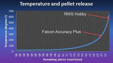 Air temperature is energy, and the obbyHHobby has far more of it by the time it starts to move.