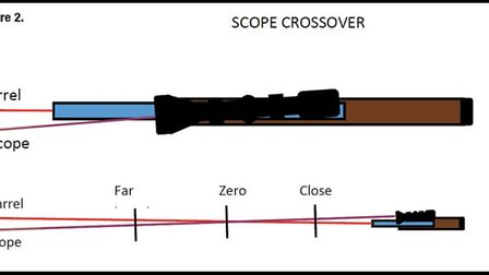 This shows, in an exaggerated way, how a small misalignment of the barrel in relation to the scope c