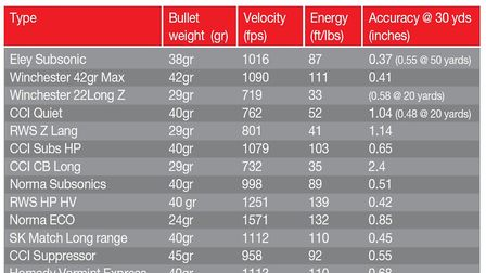 How does the CZ 457 Thumbhole rifle in .22 LR perform with different bullets?Which is the best bulle