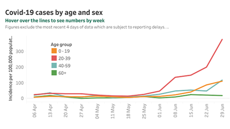 A graph shows Covid cases increasing predominantly in the 20-39 age group.
