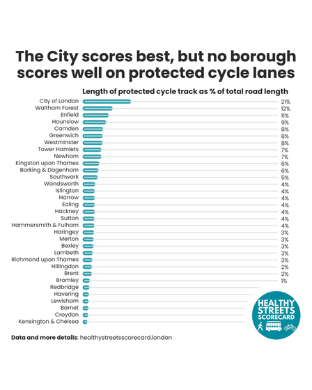 Only 1% of Havering's Road length has protected cycle tracks.