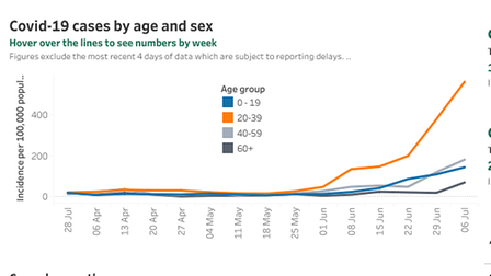 Cases by sex up to the week ending July 6.