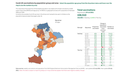 Rates of vaccination by Hackney ward.