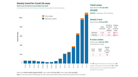 Cases continue to rise in Hackney but deaths from Covid and all other causes remain low.
