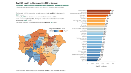 Hackney is one of the top five London boroughs with the highest incidence of Covid cases.