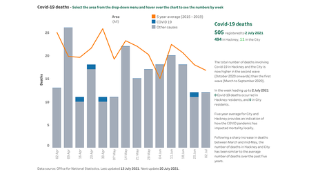 Deaths from Covid in Hackney remain low at one or zero for several months.
