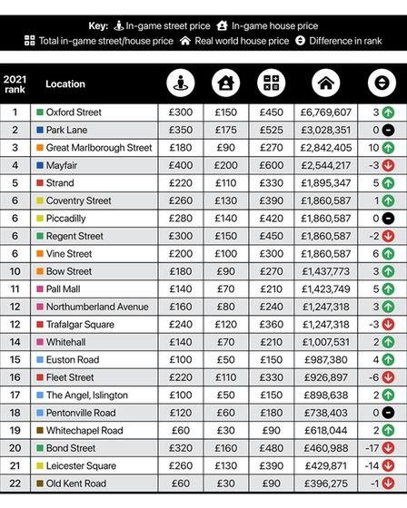 It is all change on the ranking table, although Islington's two squares are in a similar position.