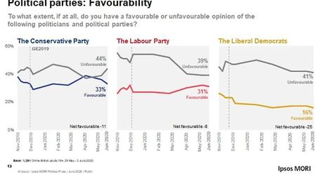 Ipsos MORI 'party favourability' chart which shows the gap between people who view the Labour Party