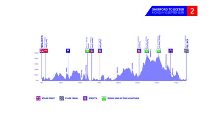 The profile of stage twoof the 2021 Tour of Britain, heading from Sherford to Exeter.