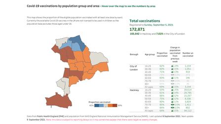A map shows the proportion of people vaccinated in each ward in Hackney.