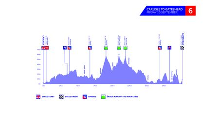The profile of stage six of the 2021 Tour of Britain from Carlisle to Gateshead.