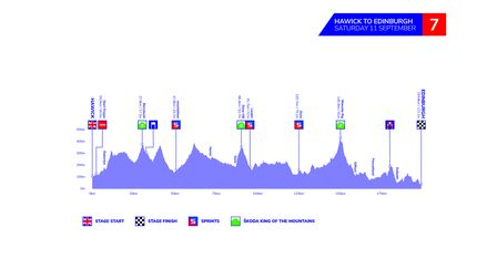 The profile forstage seven of the 2021 Tour of Britain.