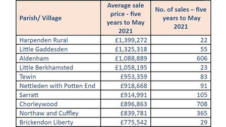 Hertfordshire's most expensive villages in the five years to May 2021.