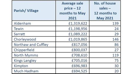 Hertfordshire's most expensive villages in the 12 months to May 2021.