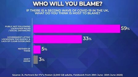 ITV polling shows a majority of Brits are ready to blame the public for a second surge in coronaviru