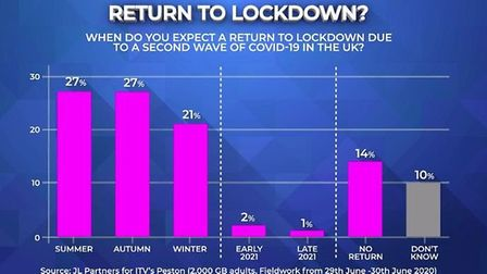 More people believe a second lockdown will happened before the end of the year; Peston Show, Twitter